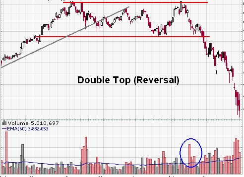 Double Top Reversal Pattern